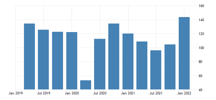 united states automobile output final sales imports fed data