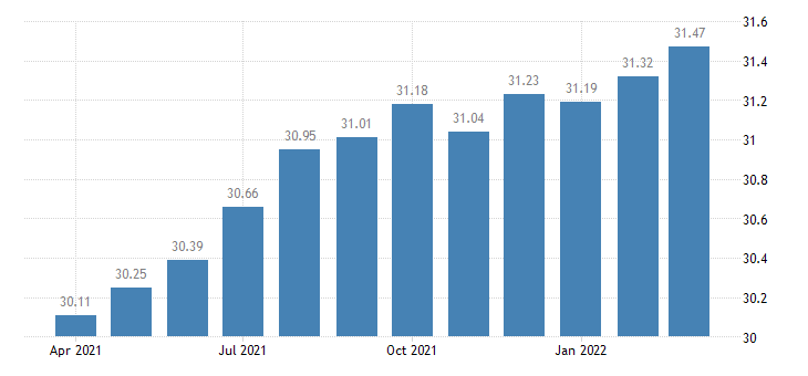 united states average hourly earnings construction $ per hour m nsa fed data