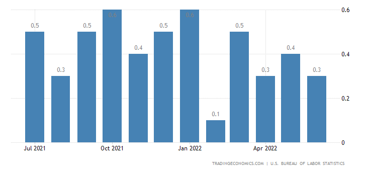 Chiến lược MUA ĐÁY BÁN ĐỈNH ngày 6-4-2018-United States Average Hourly Earnings