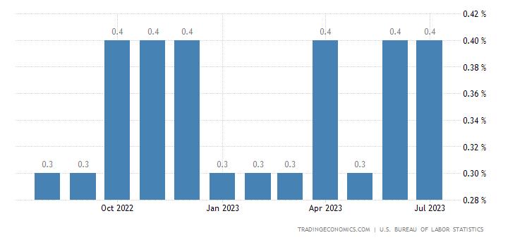 Chiến lược MUA ĐÁY BÁN ĐỈNH ngày 4-5-2018-United States Average Hourly Earnings