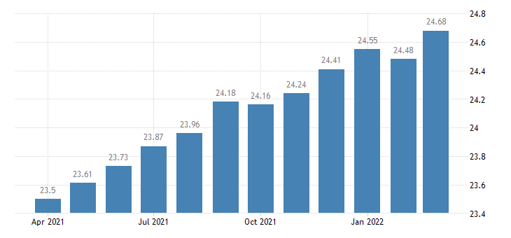 united states average hourly earnings manufacturing $ per hour m nsa fed data