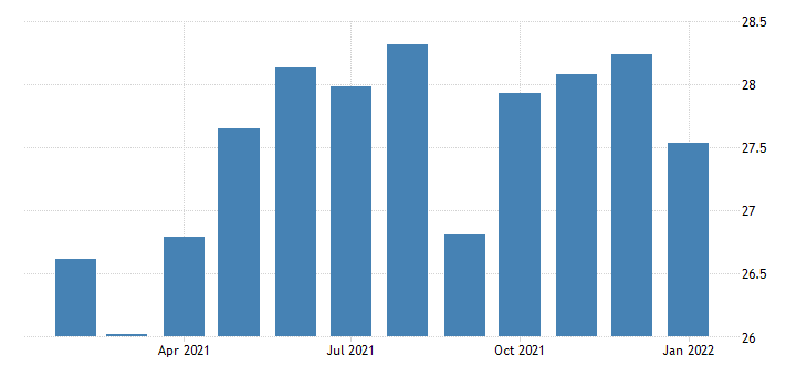 united states average hourly earnings of all employees financial activities in nevada fed data