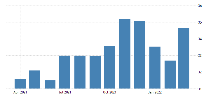 united states average hourly earnings of all employees financial activities in utah fed data