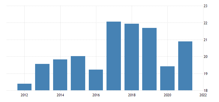 united states average hourly earnings of all employees total private in cape girardeau mo il msa dollar per hour fed data