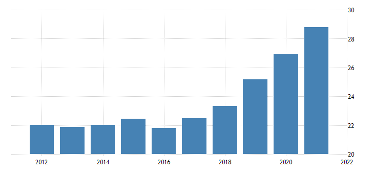 united states average hourly earnings of all employees trade transportation and utilities in utah dollar per hour fed data