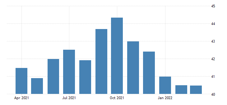 united states average hourly earnings of production employees construction in alaska fed data