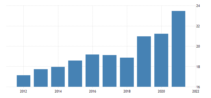 united states average hourly earnings of production employees manufacturing durable goods in north dakota dollar per hour fed data