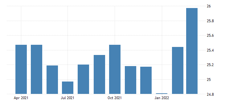 united states average hourly earnings of production employees manufacturing in colorado fed data