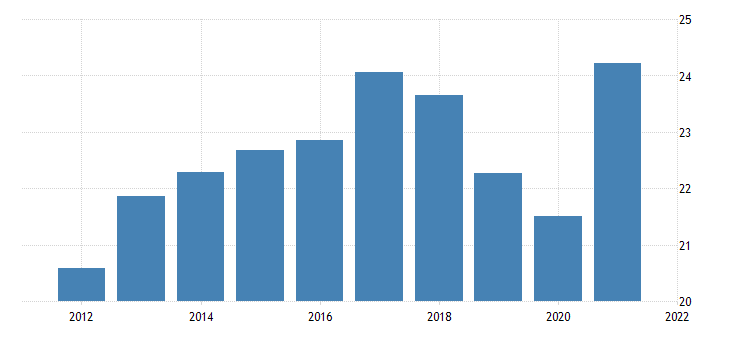 united states average hourly earnings of production employees manufacturing in st louis mo il msa dollar per hour fed data