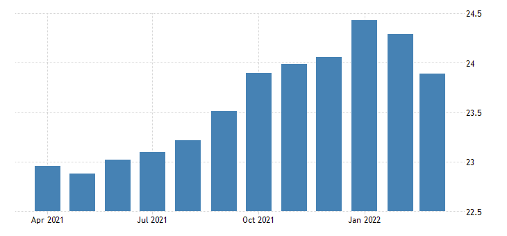 united states average hourly earnings of production employees manufacturing non durable goods in california fed data