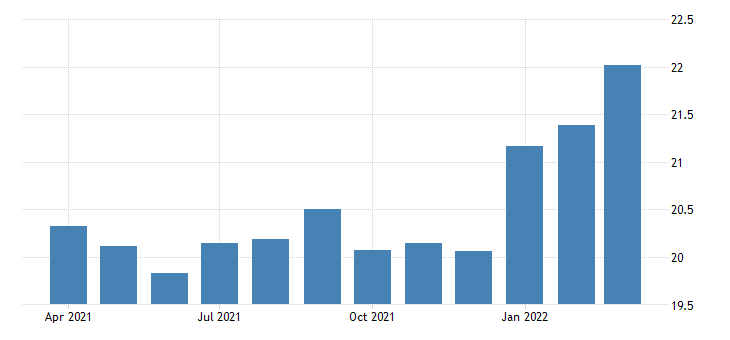 united states average hourly earnings of production employees manufacturing non durable goods in louisiana fed data