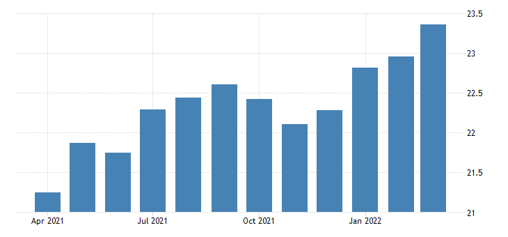 united states average hourly earnings of production employees manufacturing non durable goods in massachusetts fed data