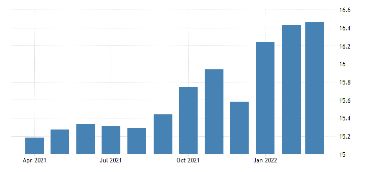 united states average hourly earnings of production employees retail trade general merchandise stores in illinois fed data