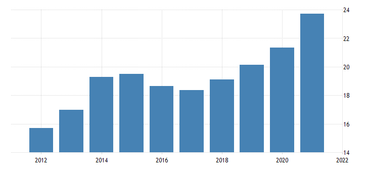 united states average hourly earnings of production employees retail trade motor vehicle and parts dealers in illinois dollar per hour fed data