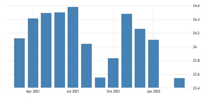 united states average hourly earnings of production employees wholesale trade in missouri fed data