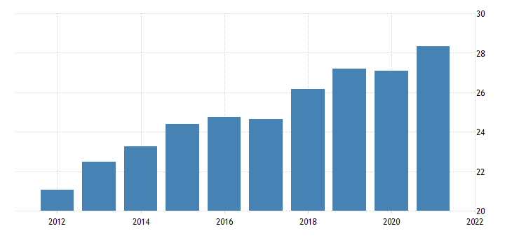 united states average hourly earnings of production employees wholesale trade merchant wholesalers durable goods in illinois dollar per hour fed data