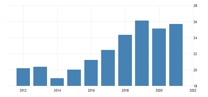 united states average hourly earnings of production employees wholesale trade merchant wholesalers durable goods in missouri dollar per hour fed data