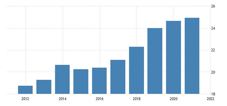 united states average hourly earnings of production employees wholesale trade merchant wholesalers nondurable goods in illinois dollar per hour fed data