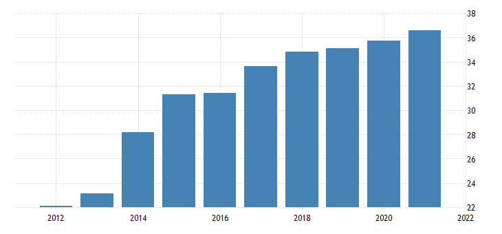 united states average hourly earnings of production employees wholesale trade wholesale electronic markets and agents and brokers in illinois dollar per hour fed data