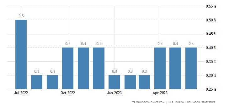 United States Average Hourly Earnings