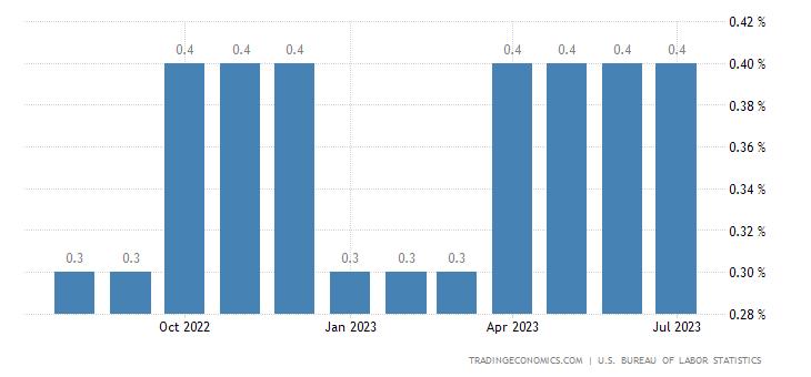 United States Average Hourly Earnings MoM