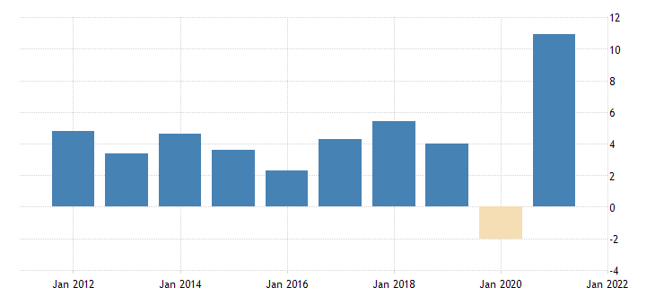 united states average of gdp and gdi current dollars fed data