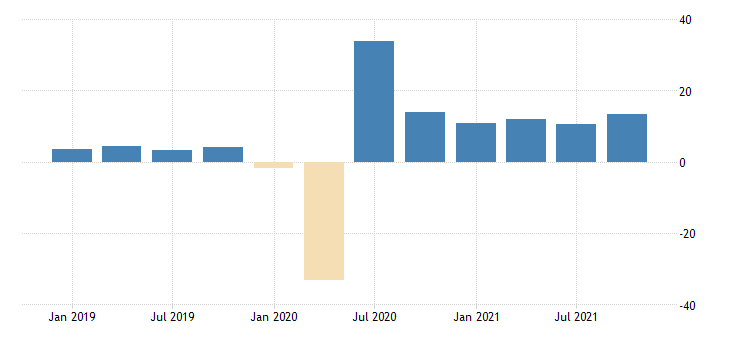 united states average of gdp and gdi percent change from preceding period fed data
