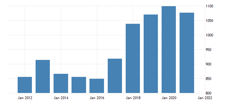 united states average weekly earnings of all employees education and health services in hawaii dollar per week fed data