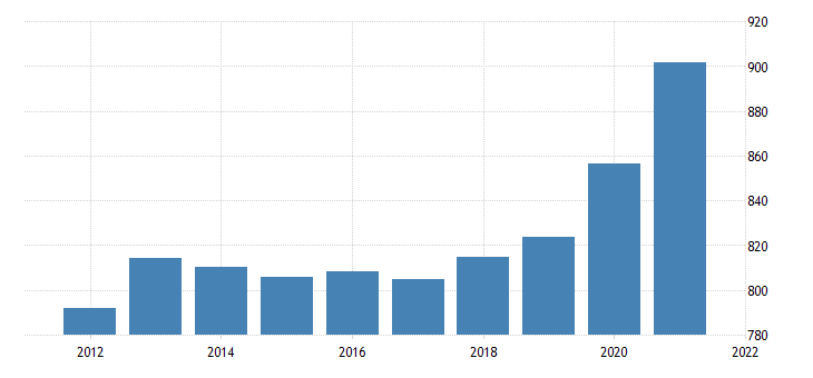 united states average weekly earnings of all employees education and health services in illinois dollar per week fed data