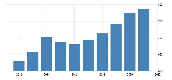 united states average weekly earnings of all employees education and health services in kansas dollar per week fed data