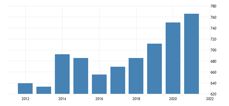 united states average weekly earnings of all employees education and health services in new mexico dollar per week nsa fed data