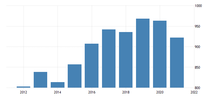 united states average weekly earnings of all employees education and health services in utah dollar per week fed data