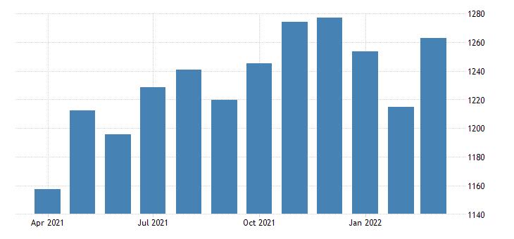 united states average weekly earnings of all employees financial activities in utah dollar per week sa fed data
