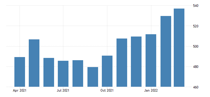 united states average weekly earnings of all employees leisure and hospitality in arizona dollar per week fed data