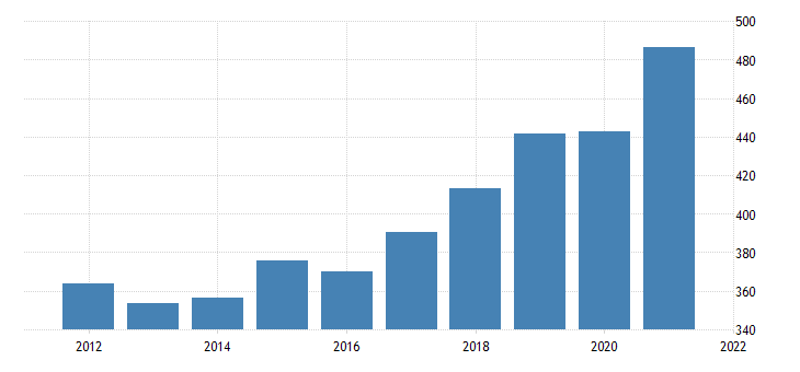 united states average weekly earnings of all employees leisure and hospitality in arizona dollar per week nsa fed data