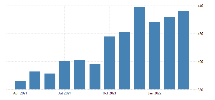 united states average weekly earnings of all employees leisure and hospitality in louisiana dollar per week sa fed data