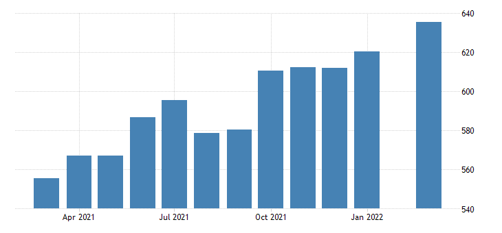 united states average weekly earnings of all employees leisure and hospitality in nevada fed data