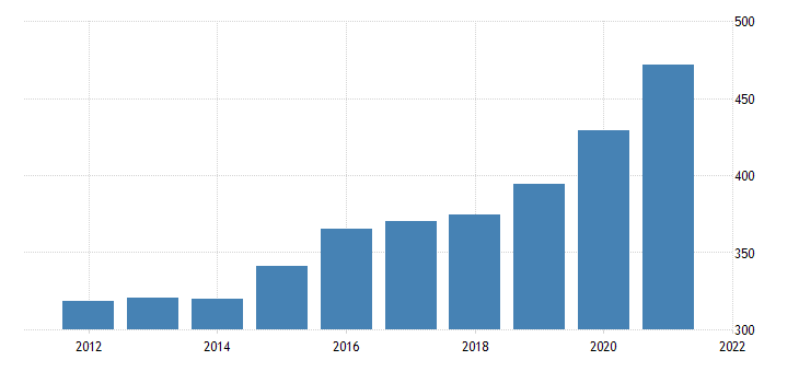 united states average weekly earnings of all employees leisure and hospitality in new hampshire dollar per week fed data