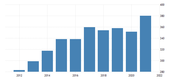 united states average weekly earnings of all employees leisure and hospitality in north dakota dollar per week fed data
