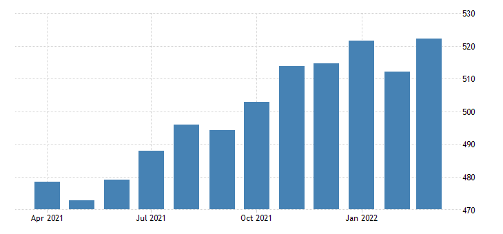united states average weekly earnings of all employees leisure and hospitality in vermont dollar per week sa fed data