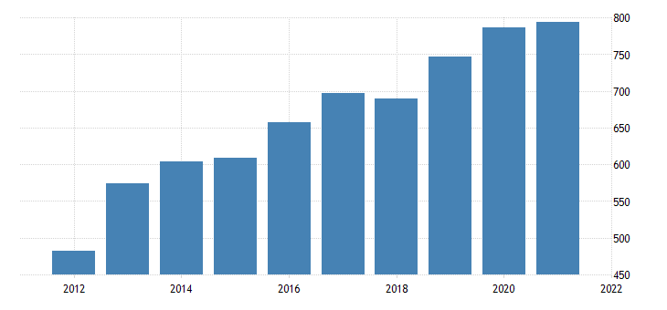 united states average weekly earnings of all employees other services in north dakota dollar per week fed data