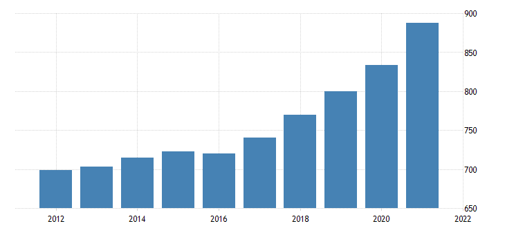 united states average weekly earnings of all employees private service providing in louisiana dollar per week fed data