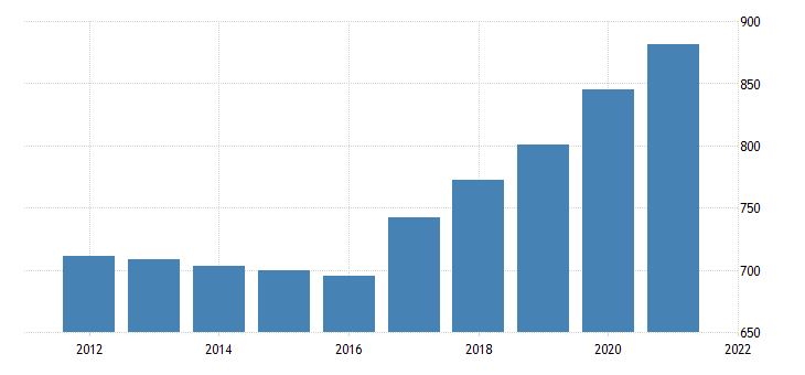 united states average weekly earnings of all employees private service providing in missouri dollar per week fed data