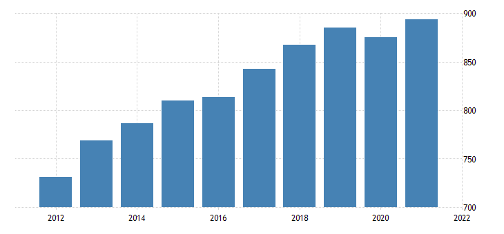 united states average weekly earnings of all employees private service providing in north dakota dollar per week fed data