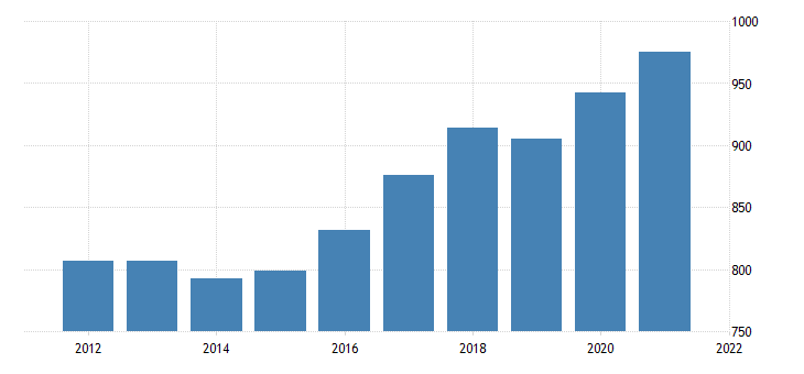 united states average weekly earnings of all employees private service providing in rhode island dollar per week fed data