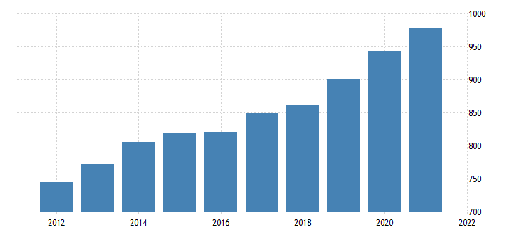 united states average weekly earnings of all employees private service providing in utah dollar per week fed data