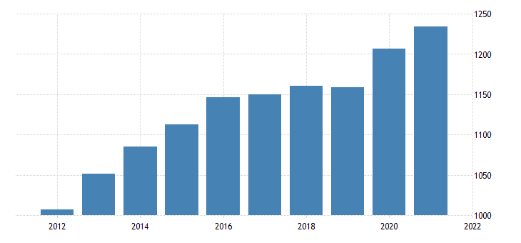 united states average weekly earnings of all employees professional and business services in pennsylvania dollar per week nsa fed data