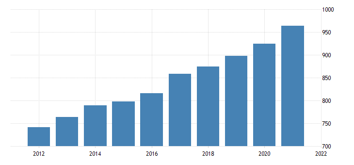united states average weekly earnings of all employees total private in indiana dollar per week fed data
