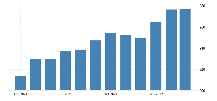 united states average weekly earnings of all employees total private in nevada dollar per week sa fed data