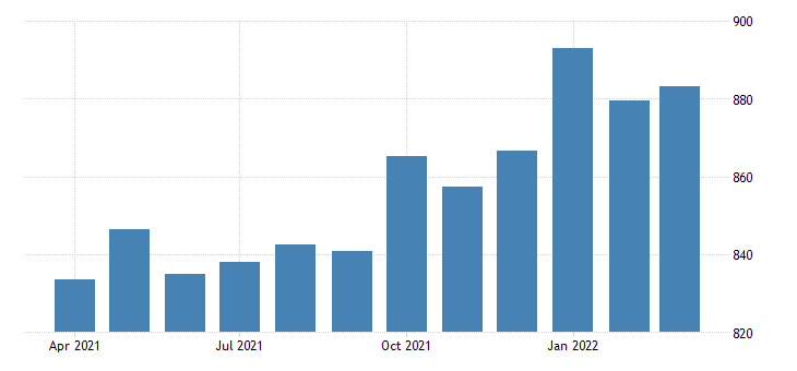 united states average weekly earnings of all employees total private in new mexico dollar per week sa fed data